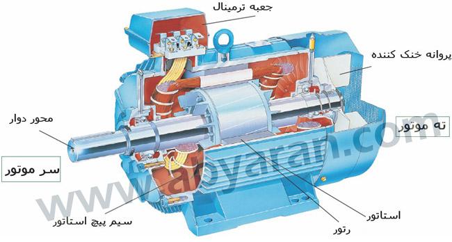 اجزای تشکیل دهنده یک موتور القایی