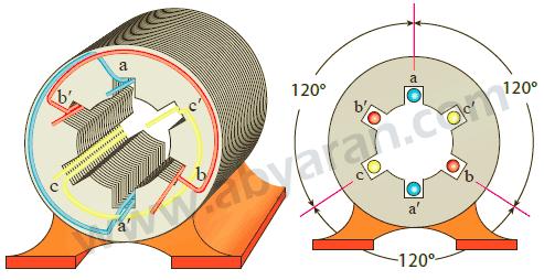 استاتور ماشین الکتریکی سه فاز دو قطب