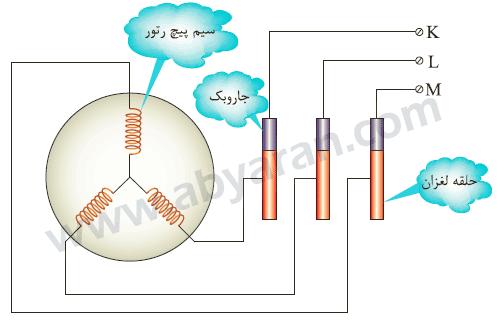 مدار الکتریکی رتور سیم پیچی