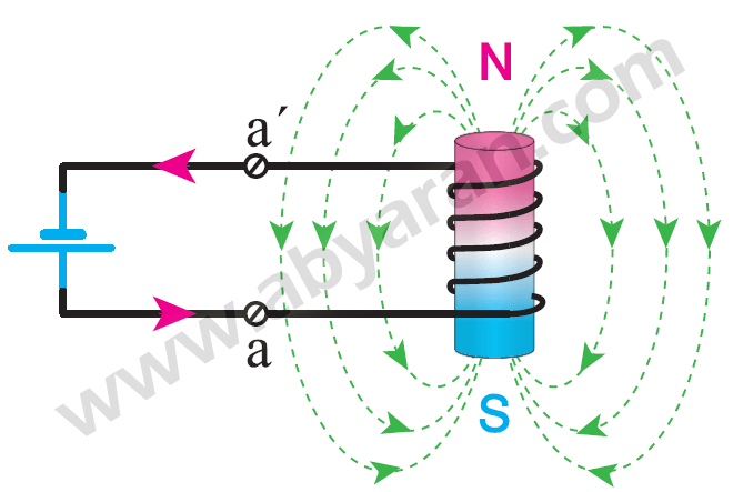 میدان مغناطیسی حاصل از منبع جریان مستقیم