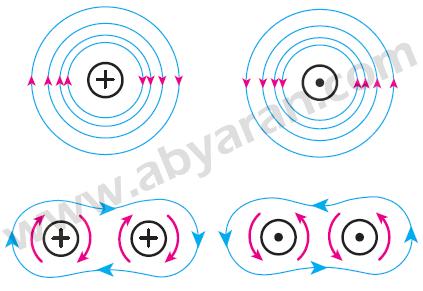میدان مغناطیسی اطراف سیم حامل جریان و دو سیم مجاور یا جریان هم جهت