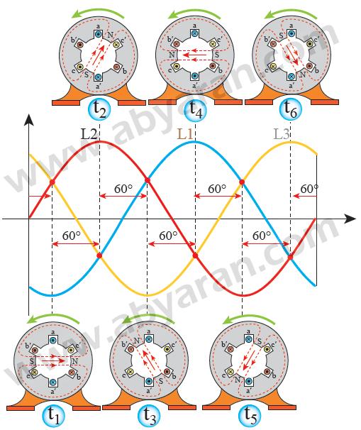 جهت جریان سیم پیچ های استاتور و تغییر جهت میدان دوار در یک دوره تناوب