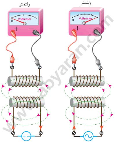 ایجاد ولتاژ القایی با ولتاژ متناوب (سمت راست) عدم ایجاد ولتاژ القایی با ولتاژ جریان مستقیم (سمت چپ)