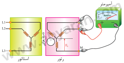 مدار الکتریکی ماشین القایی رتور سیم پیچی شده در حالی که استاتور آن توسط منبع سه فاز برقدار و مدار رتورآن اتصال کوتاه است
