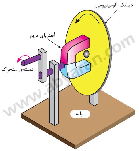 یک وسیله ساده برای فهم بهتر اثر میدان دوار در چرخش دیسک