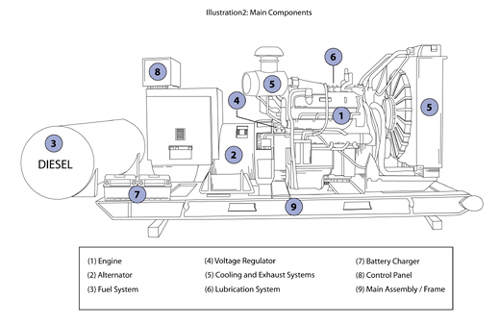 Image result for اجزای اصلی ژنراتور تولید برق