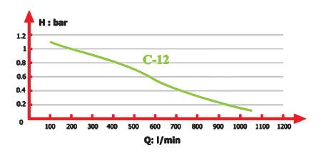 منحني آبدهي لجن کش مدل C12