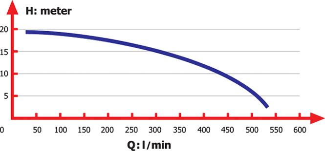 منحني آبدهي کف کش مدل S18-A