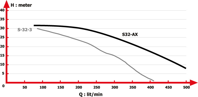 منحني آبدهي کف کش مدل S32-AX