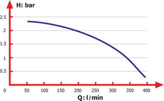 منحني آبدهي لجن کش مدل SI-25-1