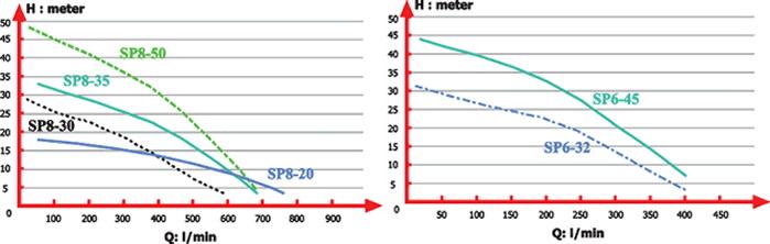 منحني آبدهي پمپ کف کش SP مدل SP1