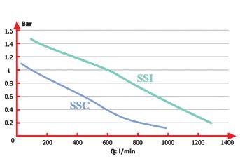 منحني آبدهي لجن کش مدل SSI